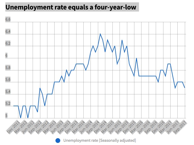 Unemployment rate equals a four-year-low